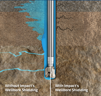 drilling in typical loss zones with and without our wellbore stability technology